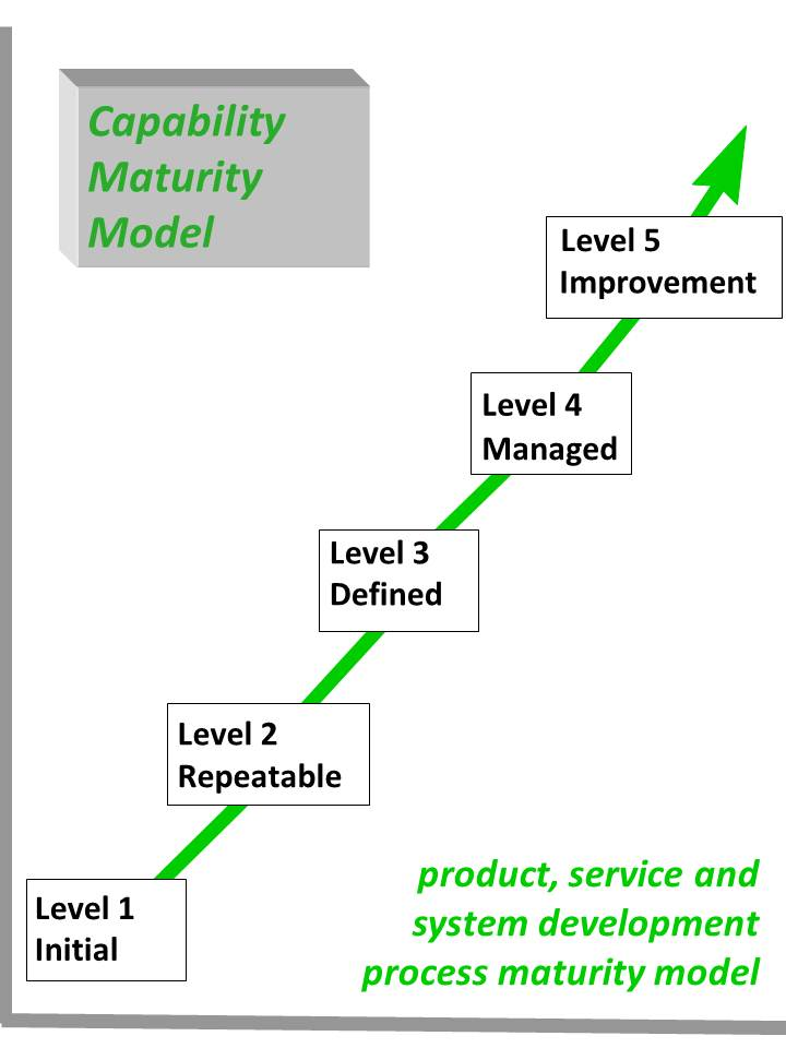 Project maturity model